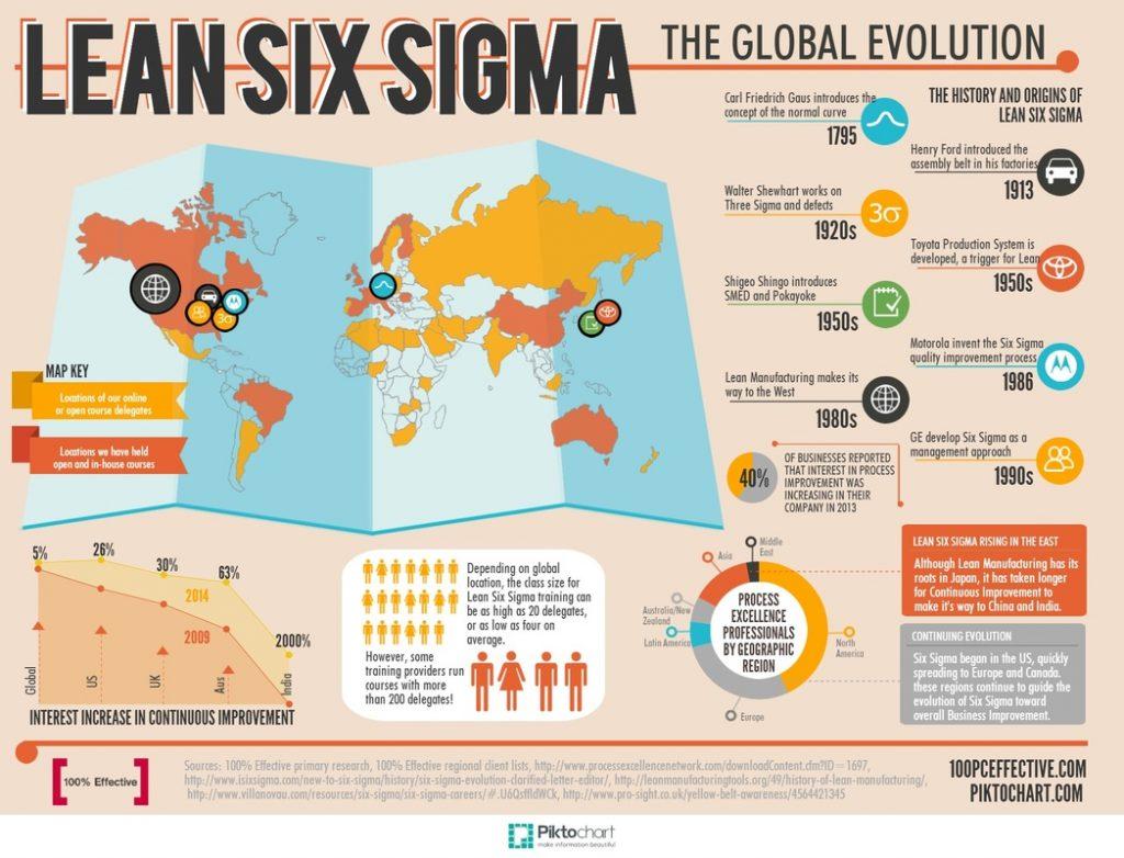 Lean Six Sigma history